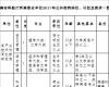 湖南省科技厅所属事业单位公开招聘方案
